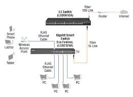 24 port gigabit ethernet switch web smart eco fanless black box
