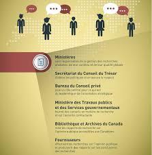 bureau gouvernement du canada appendices 16e rapport annuel sur les activités de la recherche