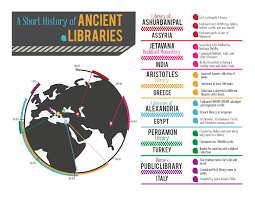 history of libraries course materials course guide