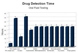 drug detection time table oral fluid drug testing in canada based in edmonton alberta