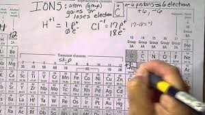 Ni On The Periodic Table Periodic Table Trends Lessons Tes Teach