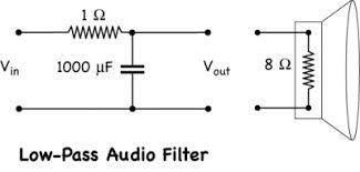 audio filters harvard natural sciences lecture demonstrations
