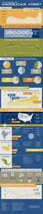 Entry Level Pharmaceutical Sales Representative Jobs 211 Best Careers Images On Pinterest Job Search Infographic And