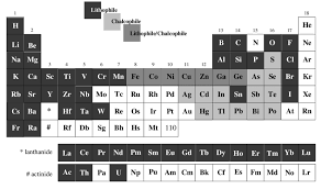 er element periodic table periodic table to show the geochemical classification of the elements
