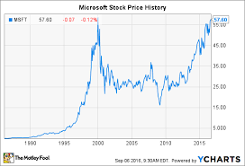 microsoft stock microsoft stock history how the tech giant made shareholders rich