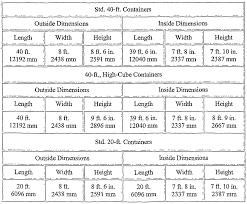 interior design simple interior dimensions of a shipping