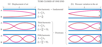 pressure standing wave nodes at the end of the open side of a tube
