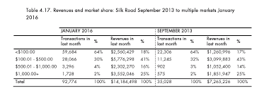 tabla de ingresos para medical 2016 cerrar silk road solo sirvió para multiplicar las ventas de droga en