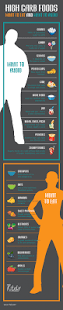Food Map Diet High Carb Foods What To Eat And What To Avoid High Carb Foods