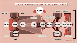 how much does an f1 car cost raconteur net