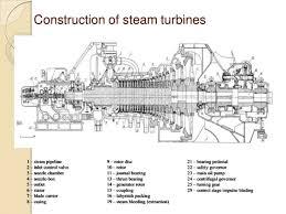 steam turbine working