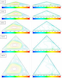estimating roof pitch u0026 determining suitable roof types diy