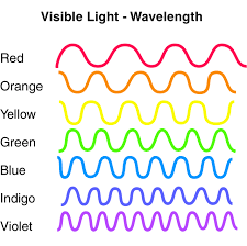 Blue Light Wavelength Exploring Light