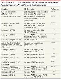 academic cv template word genomics of alzheimer disease dementia and cognitive impairment