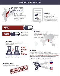 trips india and innovation in the generic pharmaceutical industry