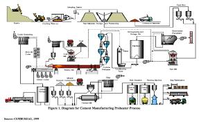 process systems u0026 design blog manufacturing