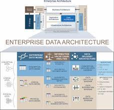 architecture companies transforming national companies part 2 u2013 enterprise data