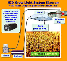 Light Cycle For Weed Mh Hps Grow Light Tutorial Plus Stealthy U0026 Cheap Ways To Exhaust