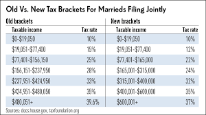tax rate table 2017 how trump changed tax brackets and rates stock news stock market