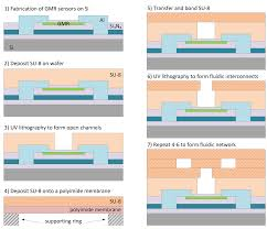 sensors free full text integration of gmr sensors with