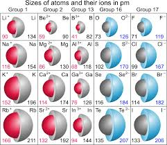 Electron Shells Worksheet Periodic Trends Boundless Chemistry