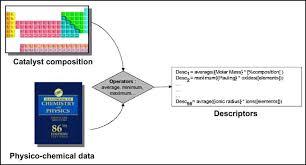 fig 3 an example of descriptors calculation considering code
