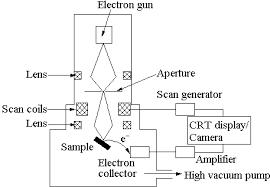 simple microscope diagram optics u0026 binoculars