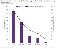 capacity global lng liquefaction capacity set to continue to grow