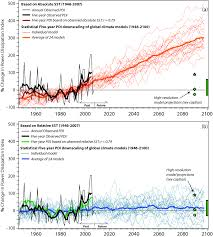 global warming and hurricanes u2013 geophysical fluid dynamics laboratory