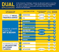 requirements u0026 deadlines undergraduate admissions