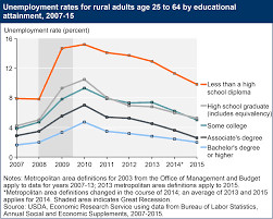 coll ue de bureau usda ers rural education