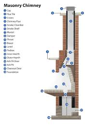 How To Clean Fireplace Chimney by Fireplace U0026 Chimney Cleaning Michigan U0026 Ohio Doctor Flue