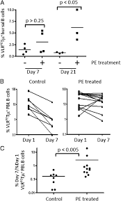 ligation of surface ig by gut derived antigen positively selects