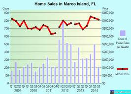 Marcos Island Florida Map Marco Island Florida Fl 34145 Profile Population Maps Real