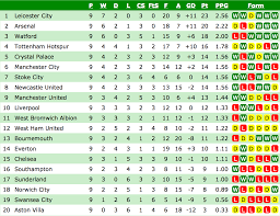 Premier Leage Table Premier League Table Since Klopp Became Manager Of Liverpool
