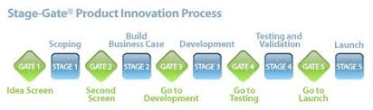 the stage gate product innovation process stage gate international