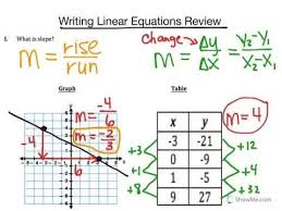 writing linear equations from a table writing linear equations from graphs tables youtube
