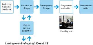 company activities activities on universal design