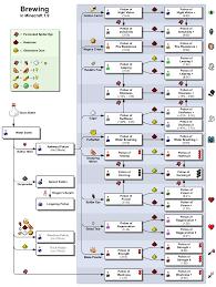 Minecraft Map Editor Brewing U2013 Official Minecraft Wiki