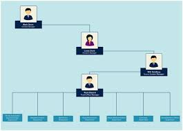 org chart template for team intro page organizational chart