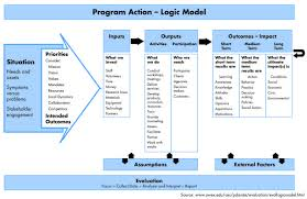 theory of change template playbestonlinegames