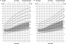 growth charts for non growth hormone treated prader willi syndrome