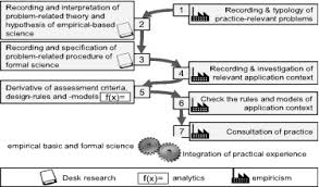 Desk Research Meaning Learning Factories For Future Oriented Research And Education In