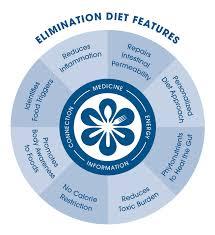 ifm u0027s elimination diet personalized optimized nutrition news