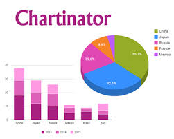 html design graph chartinator transform html table into google charts table chart