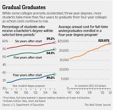 2 year degree new on campus the 3 year degree wsj