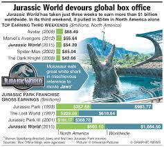 Jurassic World Map by Jurassicworld Phenomenally Successful U2013 The Indominus Rex Of The