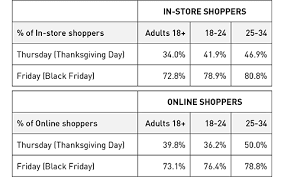 thanksgiving weekend shopping brings big in store and
