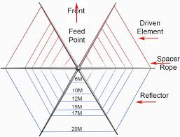 hexagonal beam antenna presentation by rob conklin n4wgy msfc