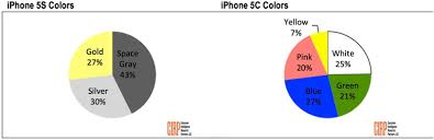 what is the most popular color for a kitchen cabinet space gray iphone 5s most popular amid supply constraints